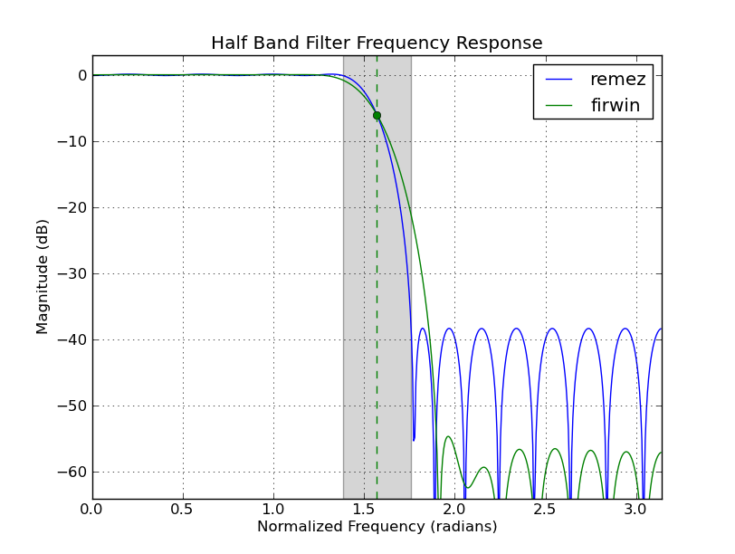 Halfband Filter Design with Python/Scipy