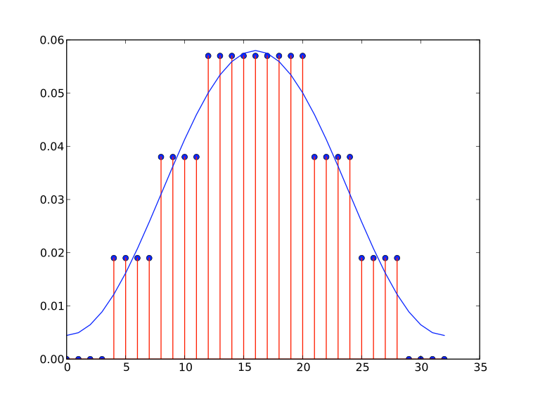 Stepped Approximation of a LPF Impulse