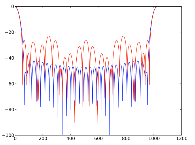 Frequency Response for an ST-Approximation